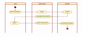 activity diagram2
